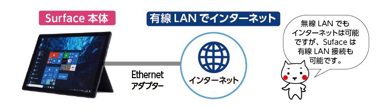 ネット接続