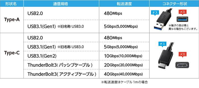 USB比較表