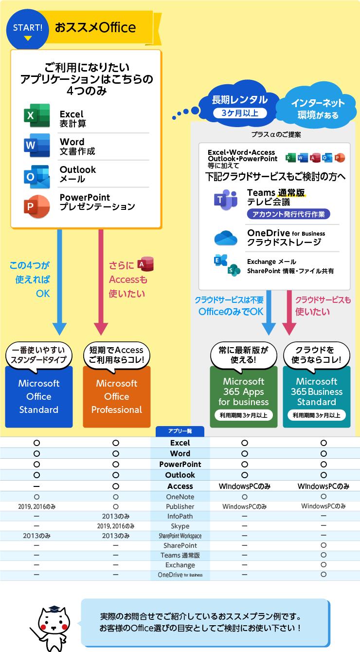 おススメOfficeのチャート図