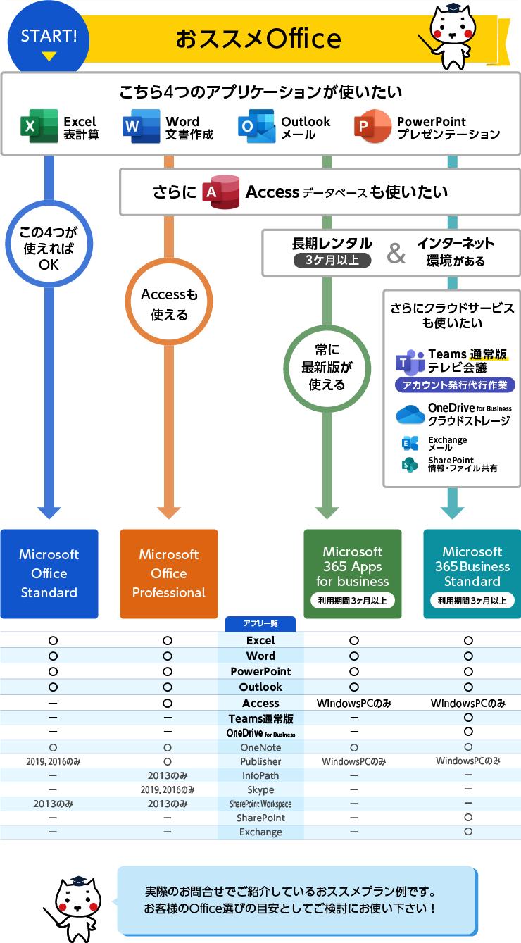 オススメOfficeチャート図