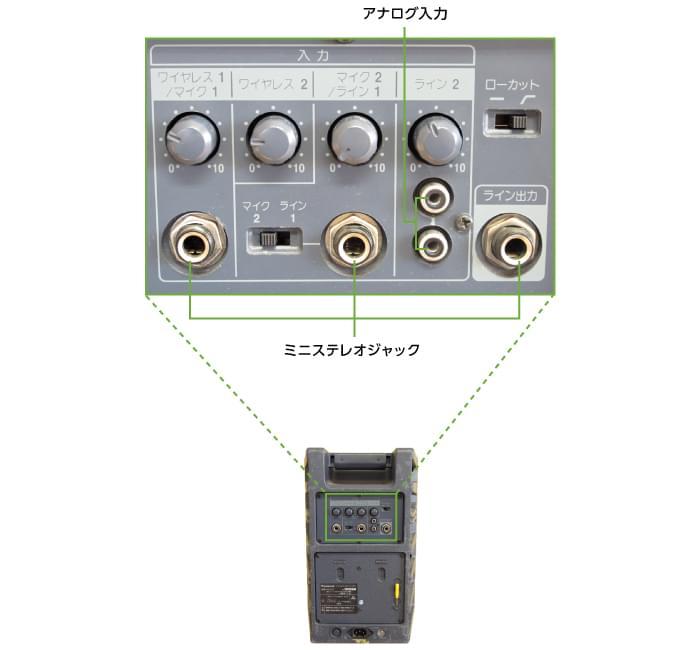 ワイヤレススピーカー60W パナソニック WS-X77(背面)