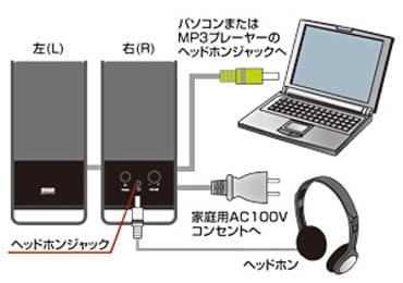 商品画像4 PCスピーカー サンワサプライ MM-SPL3BK