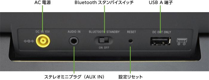 ソニー ポータブルスピーカー SRS-BTX500(背面)