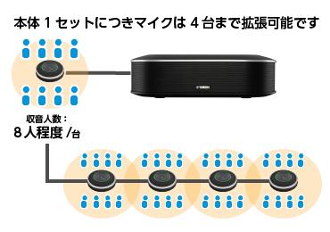 会議用マイクスピーカーシステム YAMAHA YVC-1000 画像1