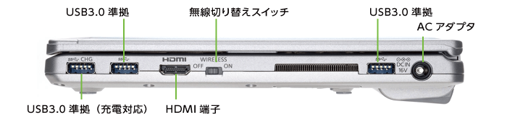 Panasonic レッツノート CF-SZ6BFBVS SIMフリー(右側)