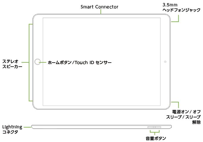 iPad Air 10.5インチ 第3世代 64GB Wi-Fi(全体)