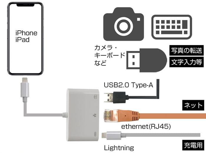 Lightning-HUB 3in1(USB-A/LAN/Lightning)アダプタ 特長画像1