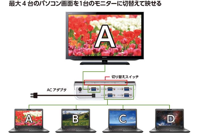 RGB切替器 特長画像1