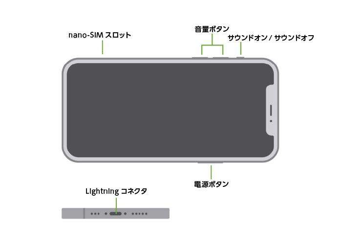 Apple iPhone12 64GB  ホワイト(データ通信専用 ※音声通話不可)(全体)