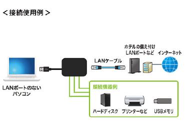 LANアダプタ内蔵USB-HUB 画像1