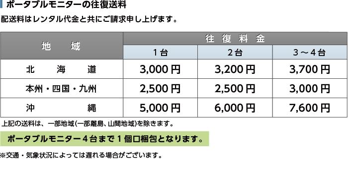 ポータブルモニター JN-MD-IPS1562FHDR 送料について